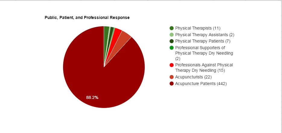 Public Response Chart